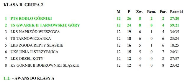 tabela_b-klasa_gwarekII_2019-2020