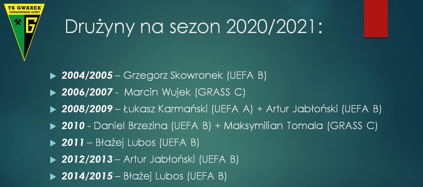 trenerzy_akademia_2020-2021